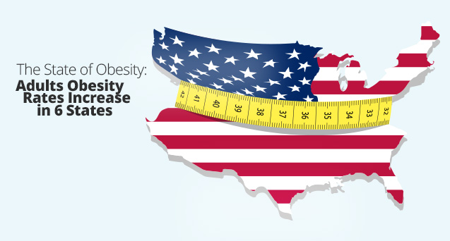 Adults Obesity Rates Increase in 6 States