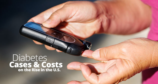 Diabetes Cases & Costs on the Rise in the U.S.